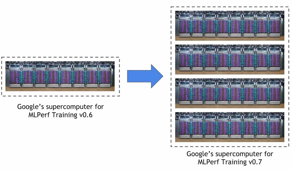 world's fastest ML training supercomputer.jpg