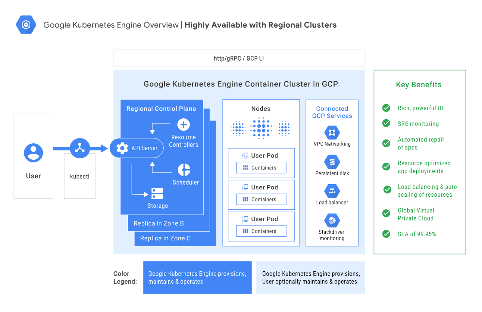 Google Kubernetes Engine 1 10 is generally available and