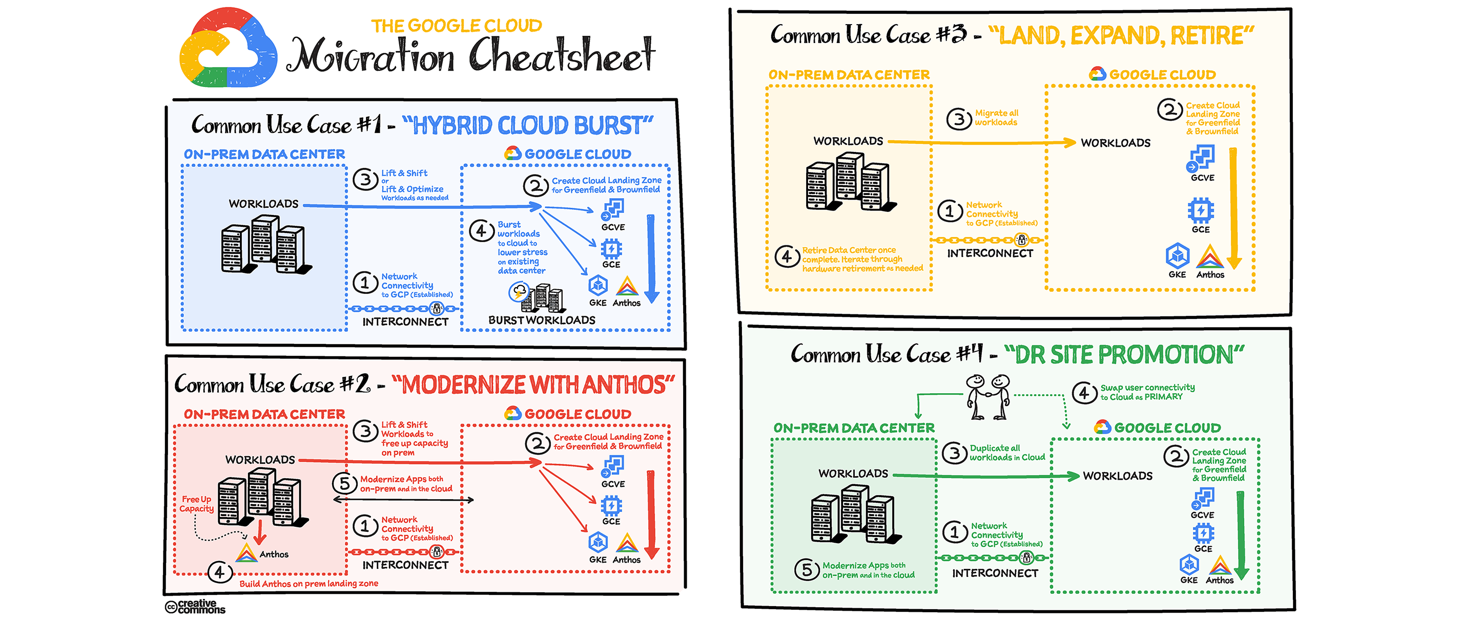 cloud-migration-cheatsheet