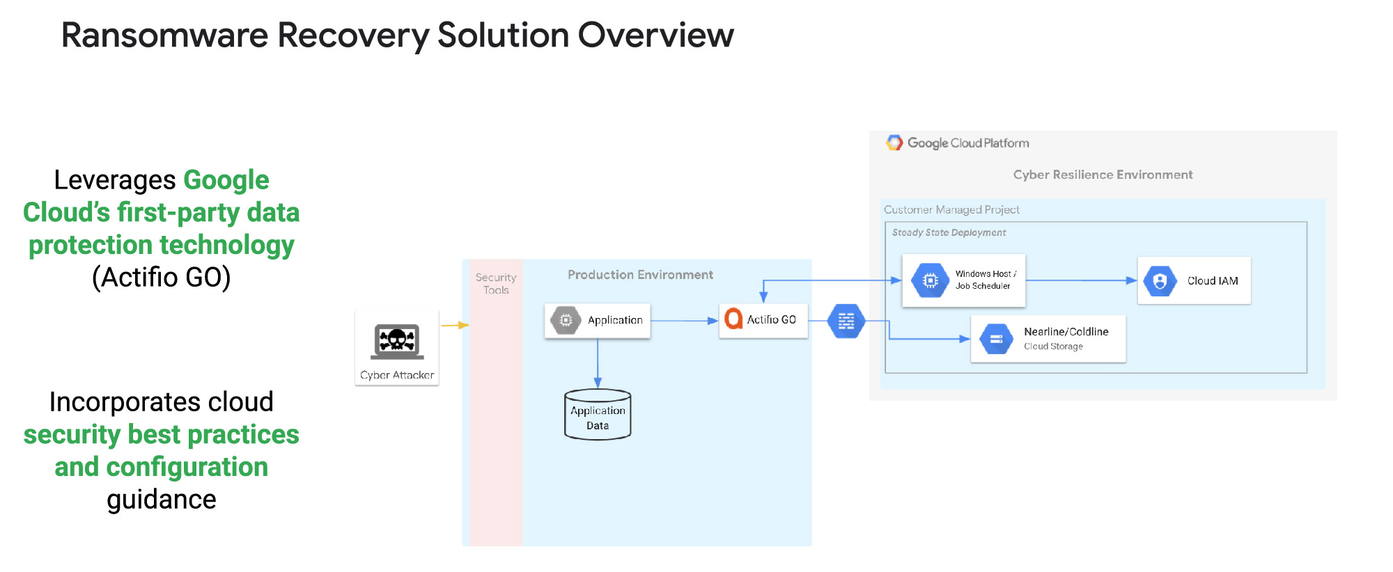A Google Cloud ransomware recovery architecture leveraging Actifio GO