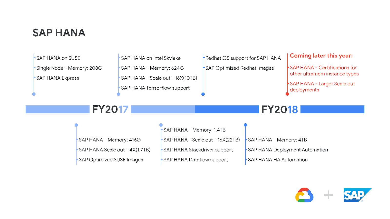 A closer look at the HANA ecosystem on Google Cloud Platform