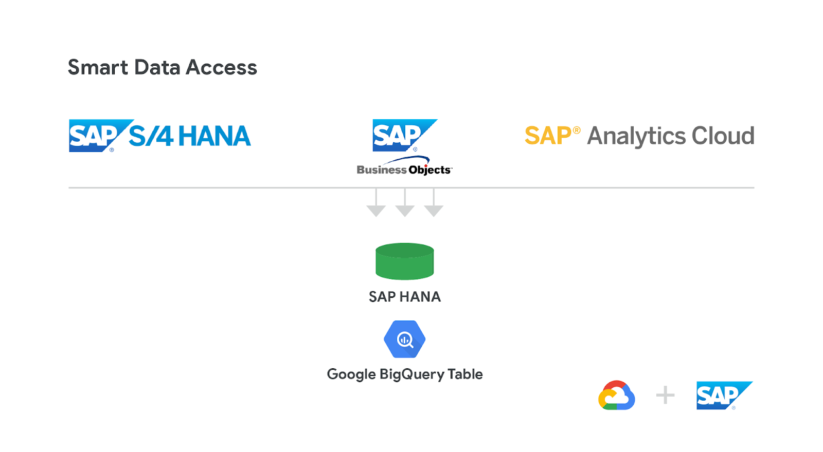 A closer look at the HANA ecosystem on Google Cloud Platform
