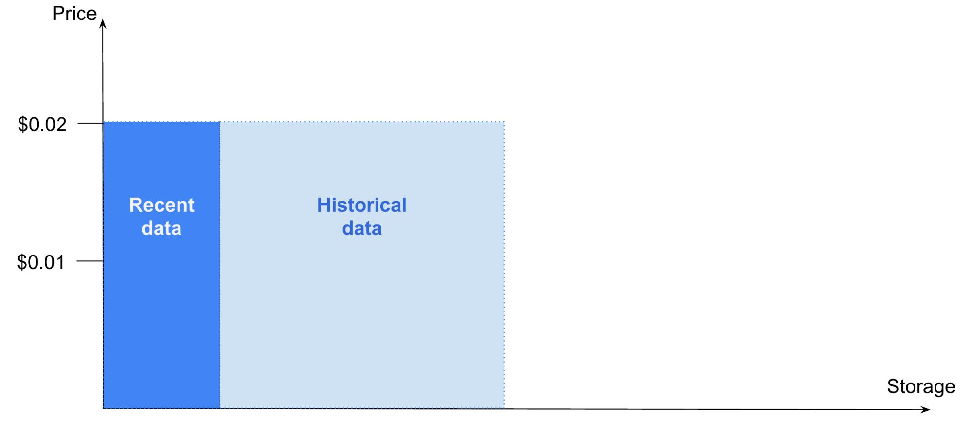 Google BigQuery cuts historical data storage cost in half