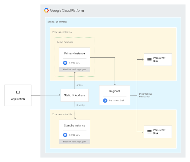 Cloud SQL for PostgreSQL adds high availability and replication