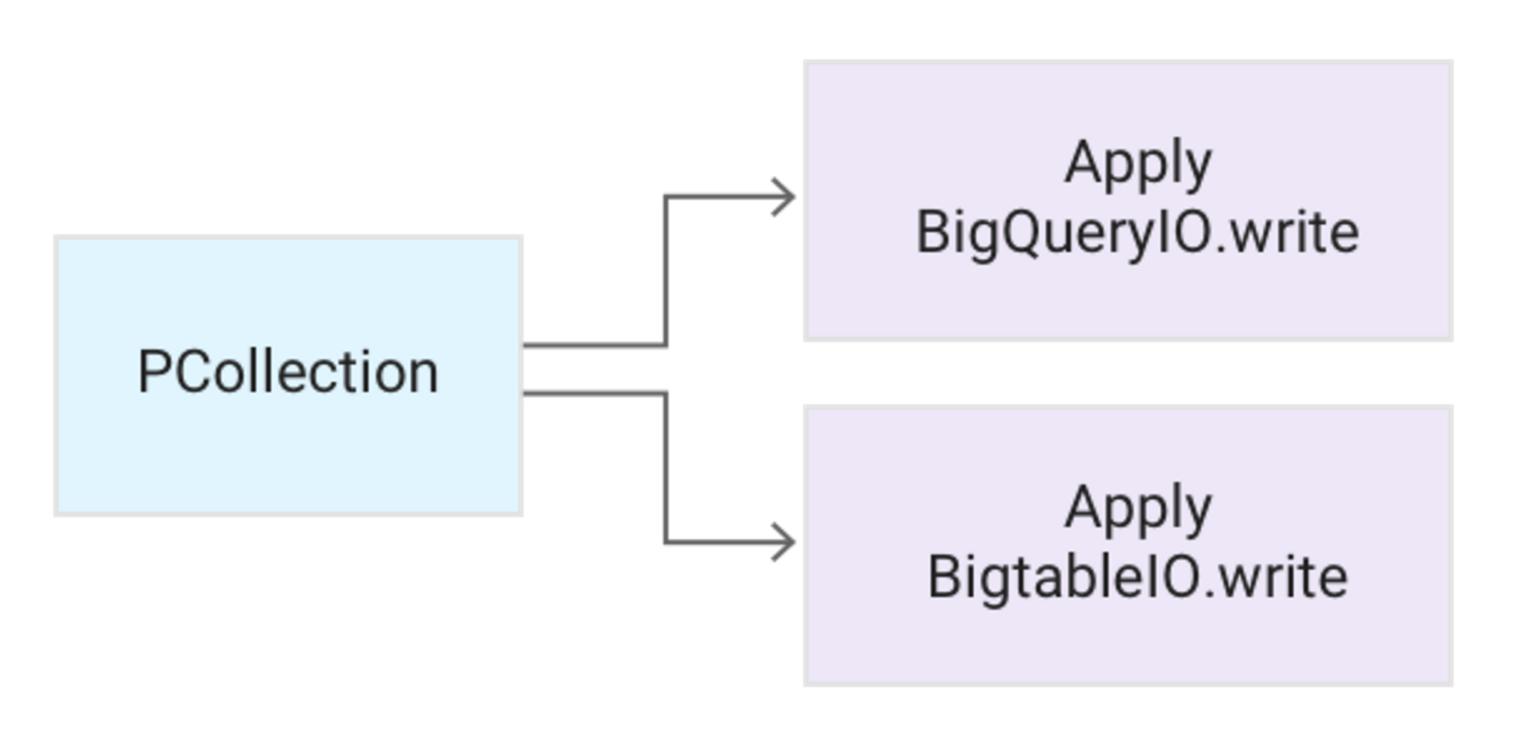 dataflow-patterns-2sknp.PNG