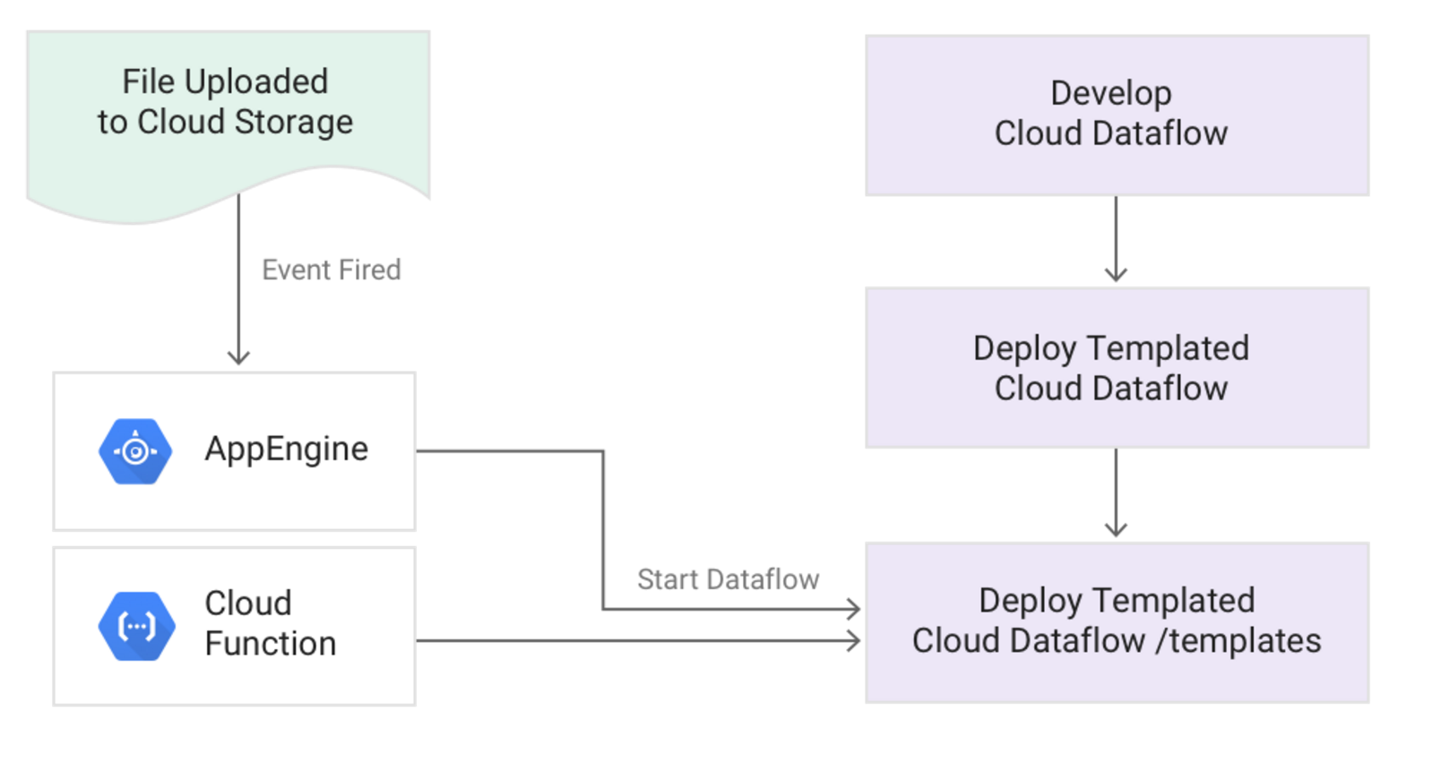 Guide to common Cloud Dataflow use-case patterns, Part 1
