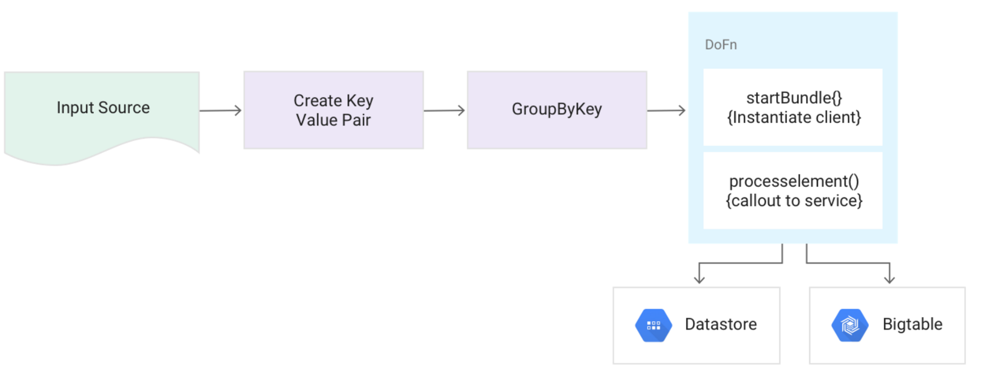 Guide To Common Cloud Dataflow Use Case Patterns Part 1 Google Template In Addition Data Structure Diagram On Line 6ssey