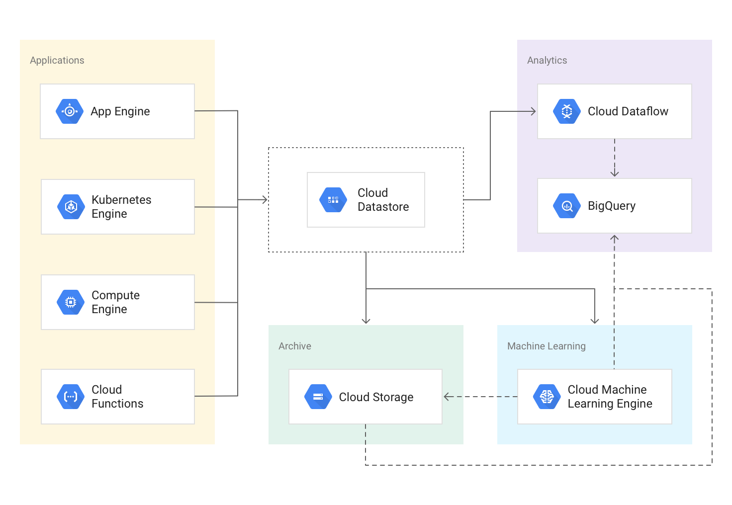 gcp-cloud-datastore-newsolution