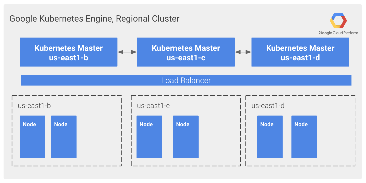 gcp-google-kubernetes-engine-regional-clusterbcum.PNG