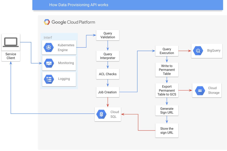 Traveloka Data Provisioning API detailed architecture diagram