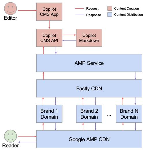 AMP Architecture
