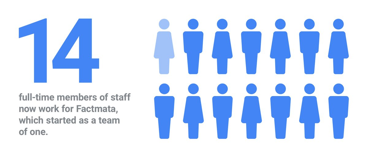 Factmata Stat image