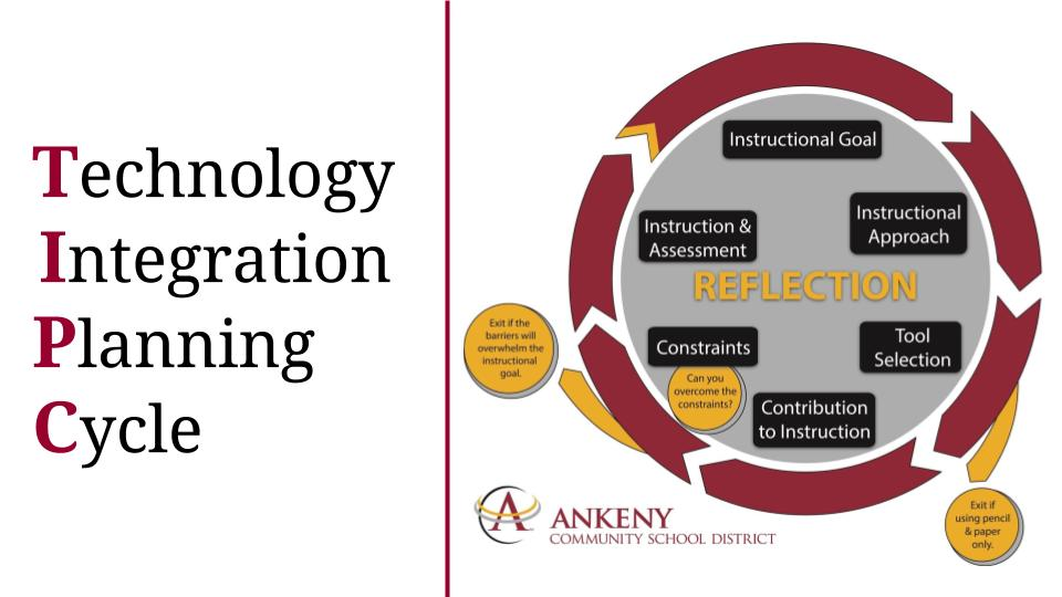 Bridging Theory and Practice: Technology Integration Planning Cycle