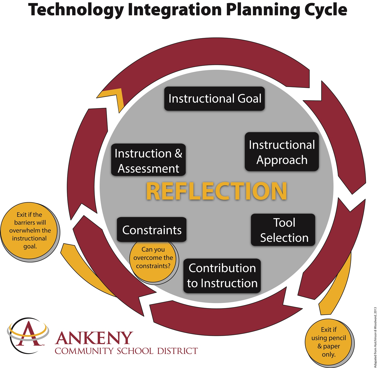 The Technology Integration Planning Cycle
