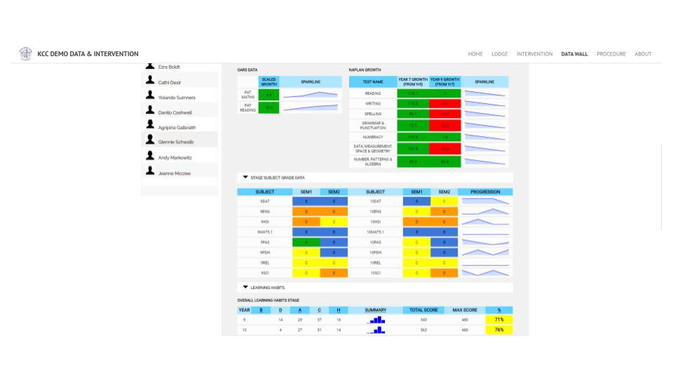 Kildare Catholic College - Data and Intervention platform