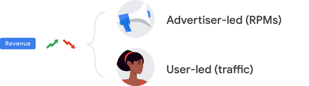 Your Google AdSense seasonal guide