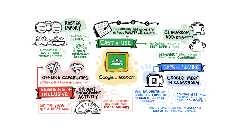 An illustrated page of notes highlighting the easy-to-use features of Google Classroom, including Classroom add-ons, roster sync, offline capabilities and more.