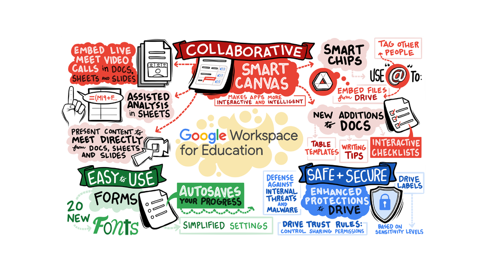 Collage summary of Google Workspace announcements