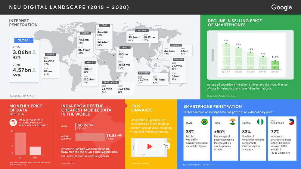 The changing digital landscape 2015-2020