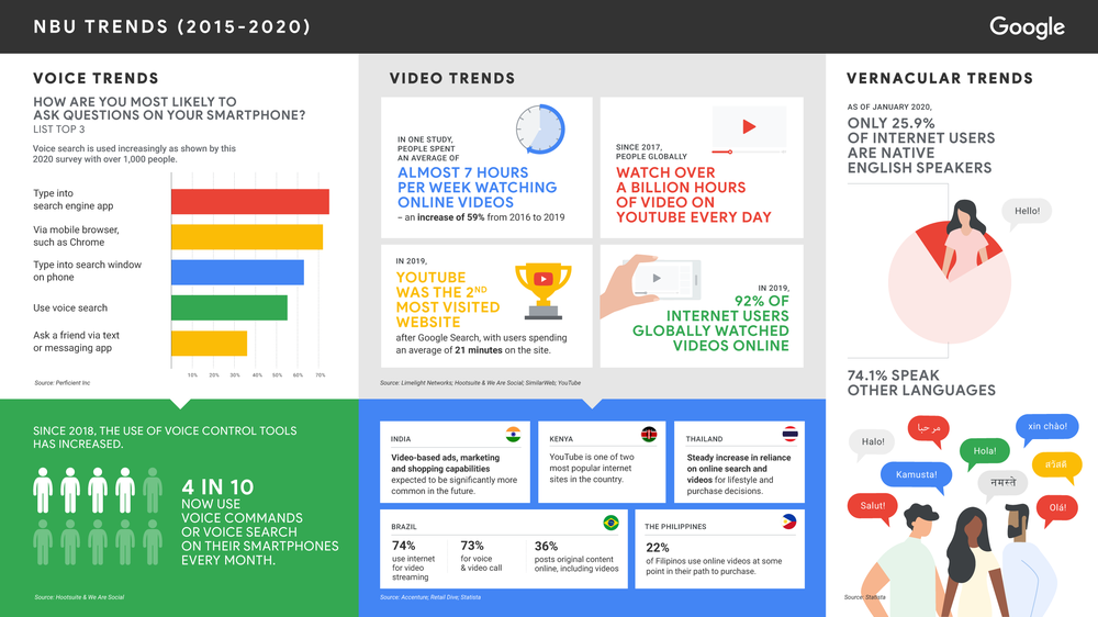 New users trends 2015-2020