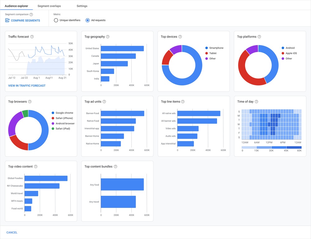 Audience Explorer dashboard that uses Insights cards to  visualize data from first-party audience segments