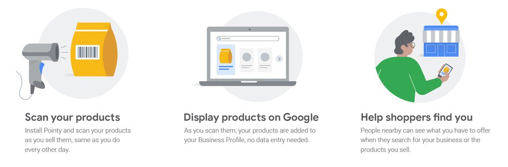 Infographic showing how to use a Pointy device: Scan your products, display products on Google, help shoppers find you