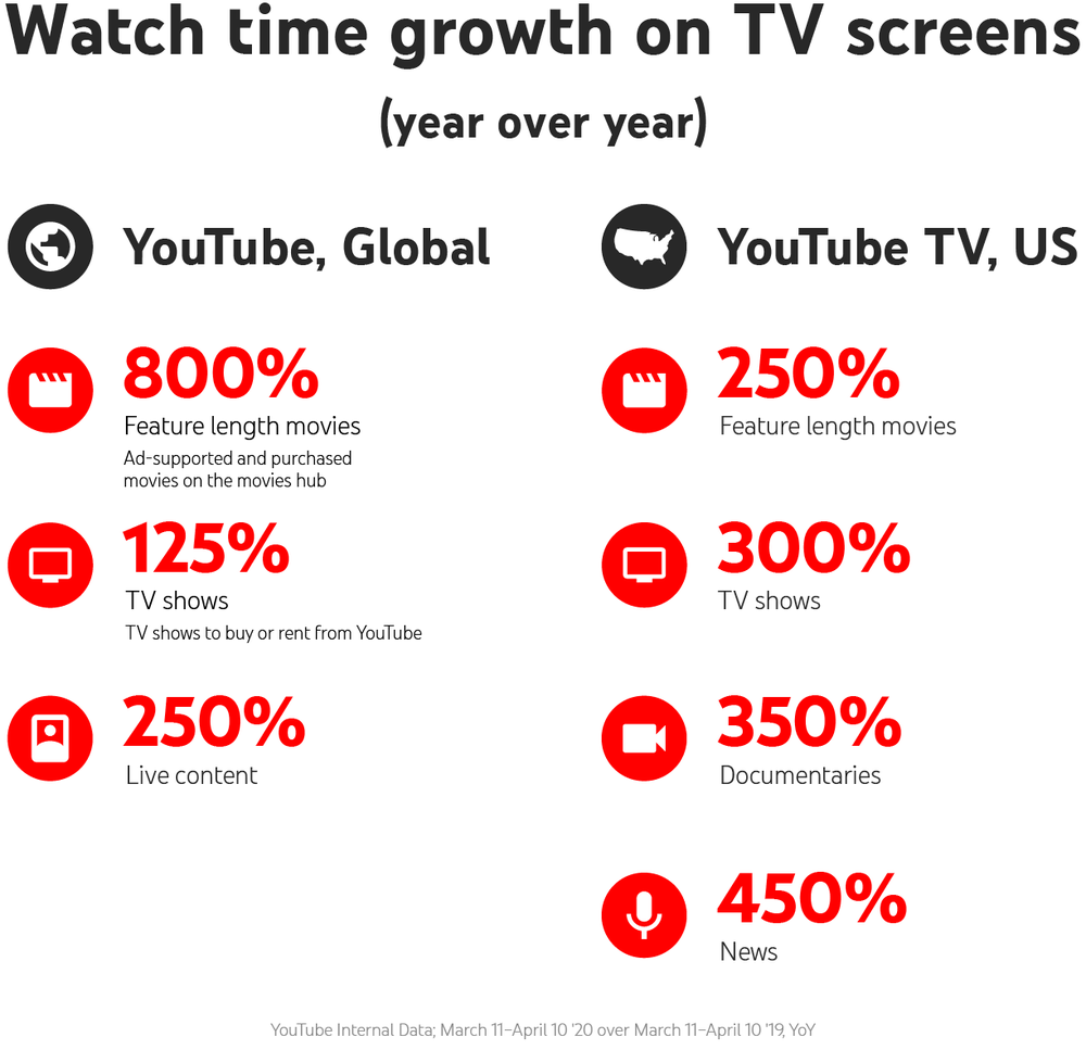 Infograhic showing watch time growth on TV screens year over year. 800% feature length movies, 125% TV shows, 250% live content for YouTube Global. 250% feature length movies, 300% TV shows, 350% documentaries, 400% live streams for YouTube TV US.