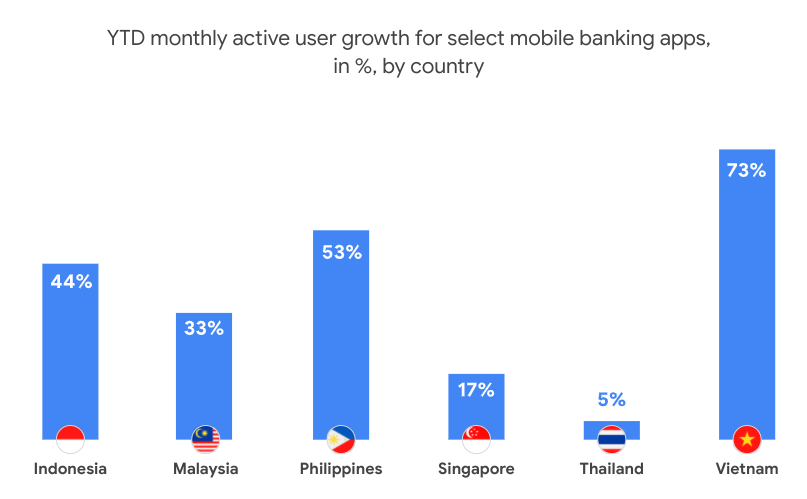 Digital financial service adoption