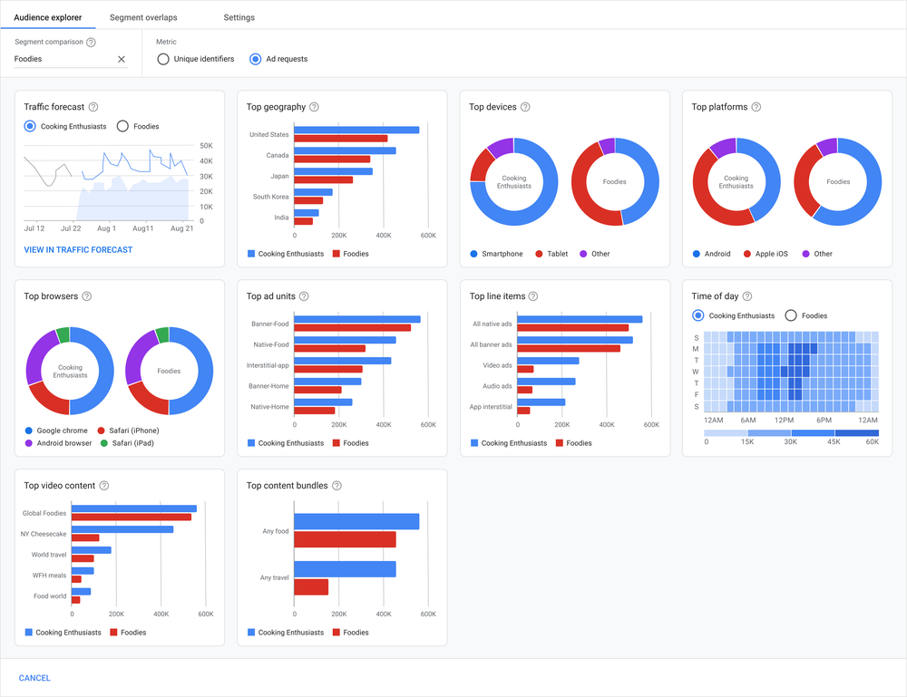 Audience Explorer dashboard that features Insights Cards  visualizing the data from two first-party audience segments side by side