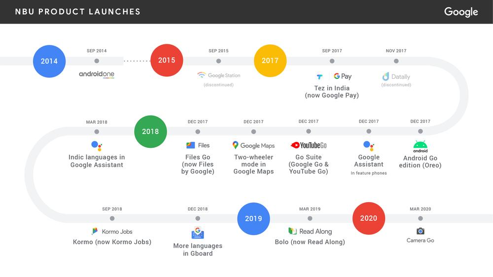 Google NBU product launches