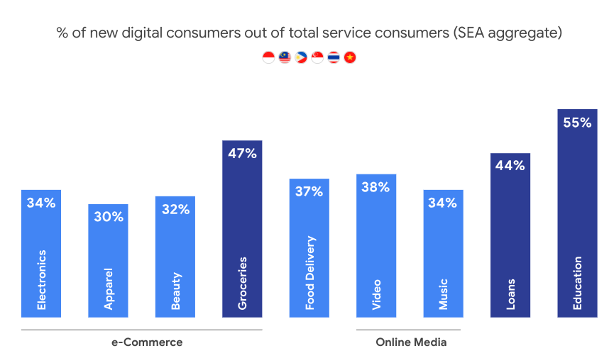 New digital service consumers by sector