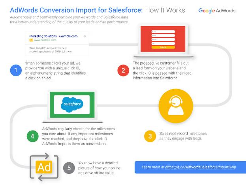 AdWords%2BConversion%2BImport%2Bfor%2BSalesforce.jpg