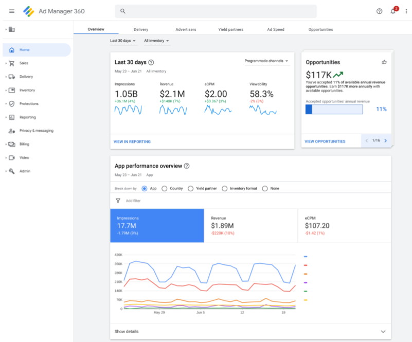 Google Ad Manager Home dashboard user interface
