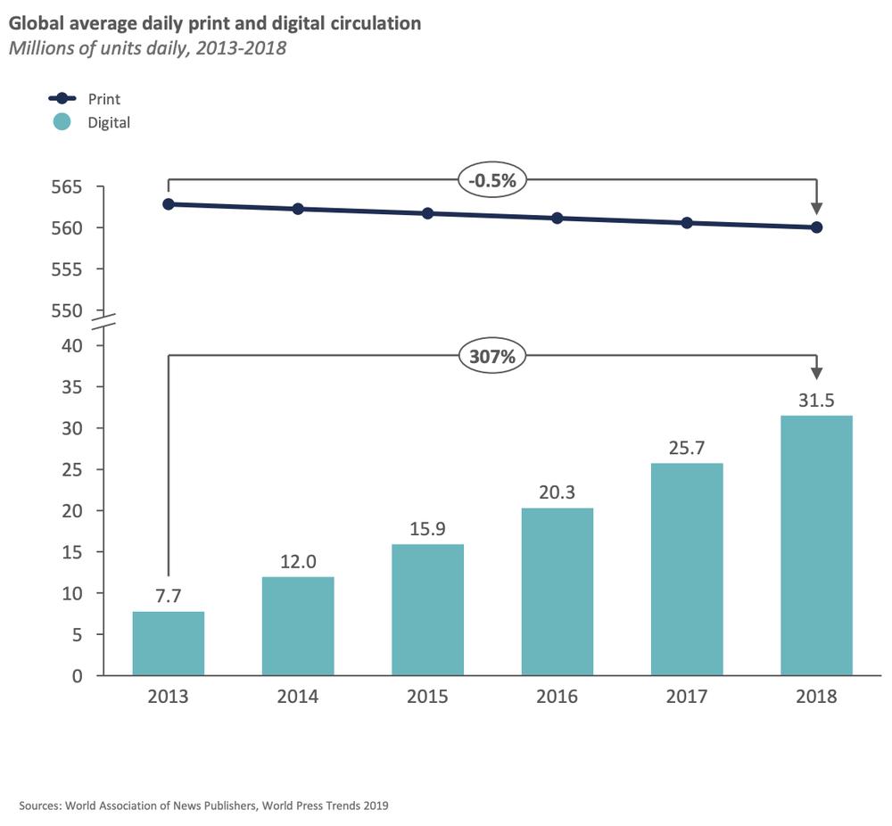 AlphaBeta - Global average daily print and digital circulation.png