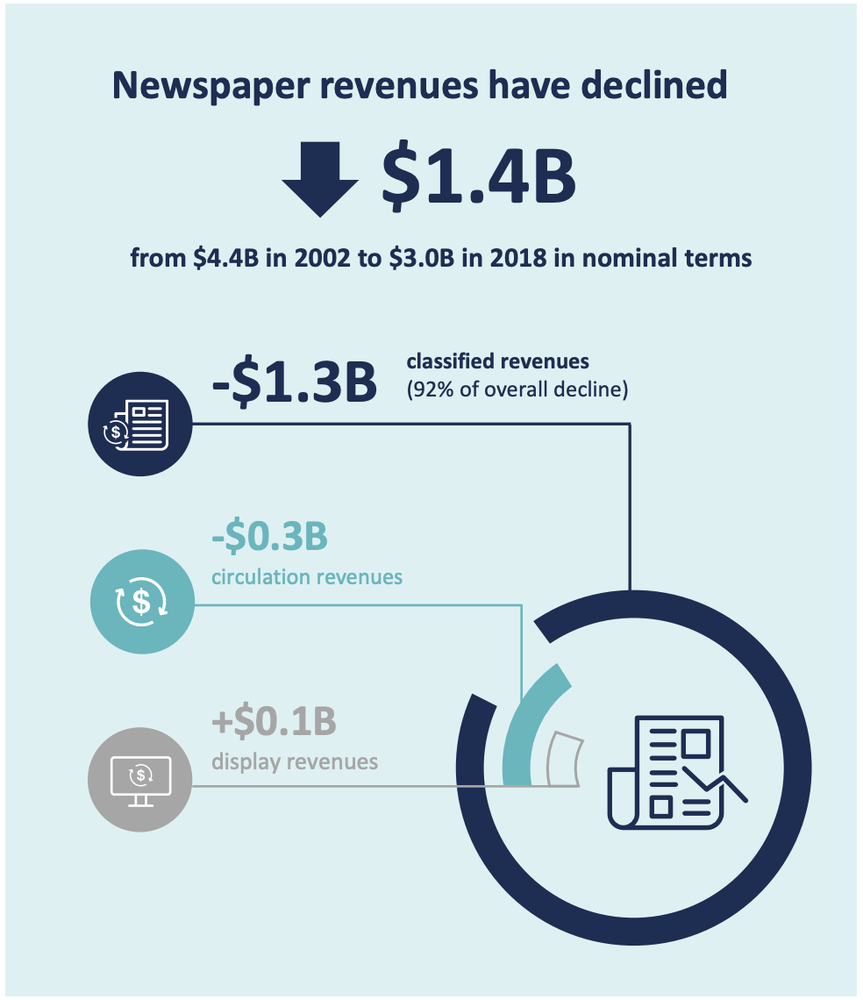 Alphabeta - Newspaper revenues have declined.png