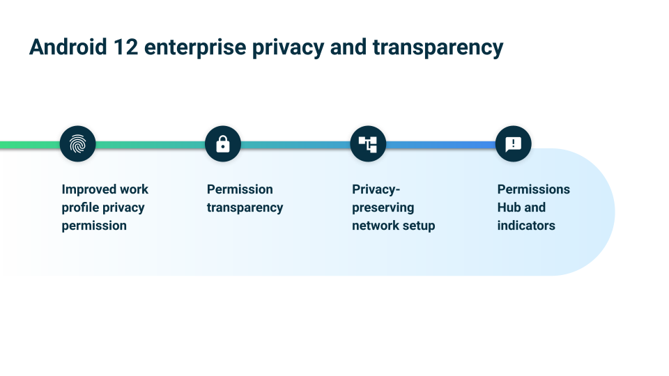 A graphic that shows the new features in Android 12 promoting privacy and transparency