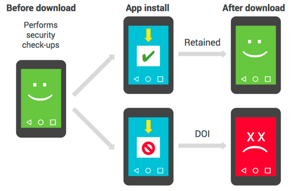 Android security checkups for DOI devices