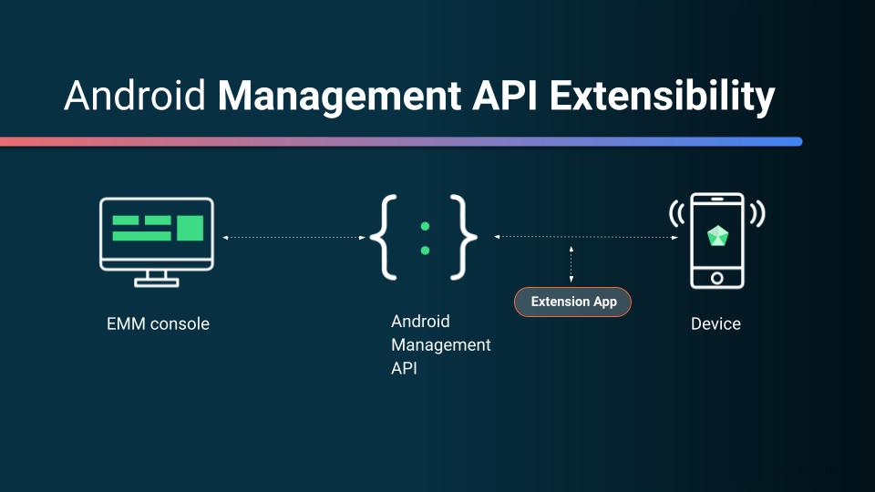 A graphic that represents how the Android Management API connects to a device
