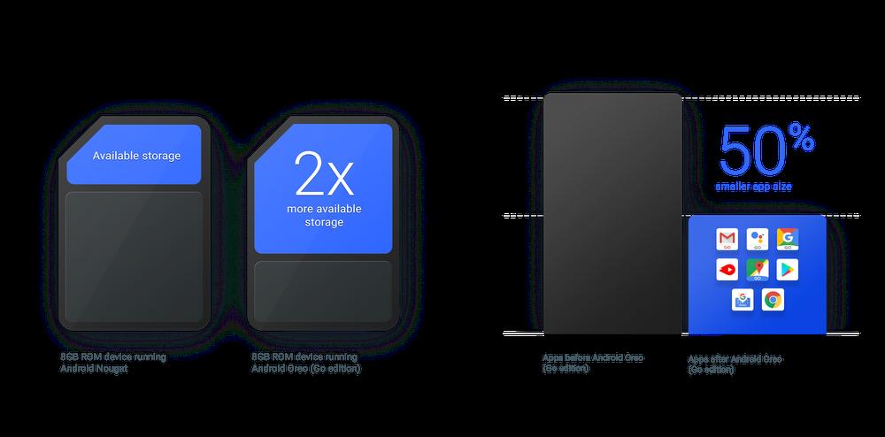 App Storage