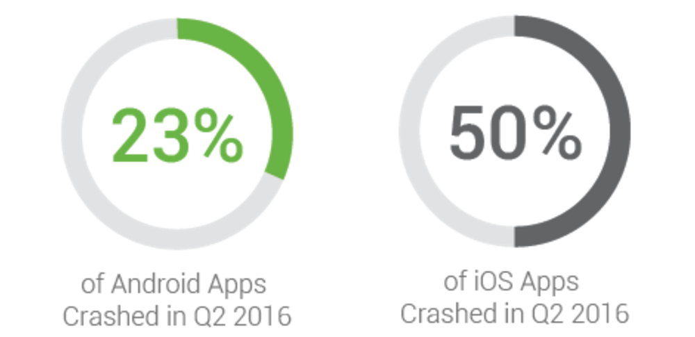 Application stability on Android and iOS