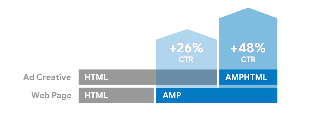 AMPHTML Ads Increase in Performance