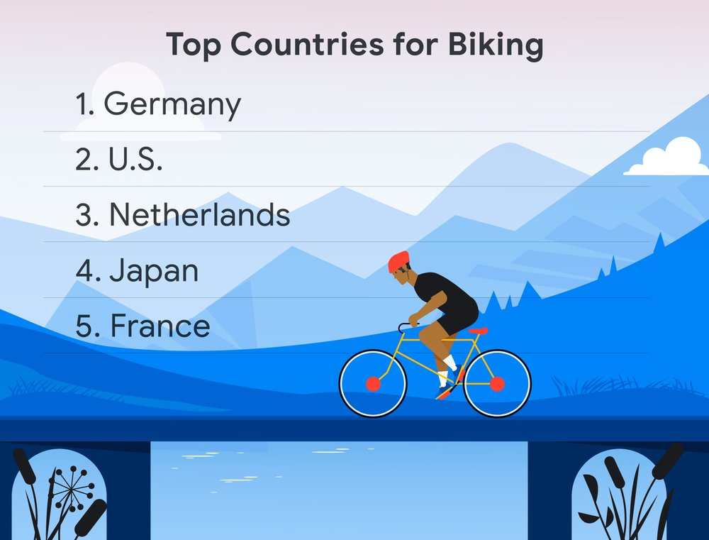 Top countries for biking on Maps