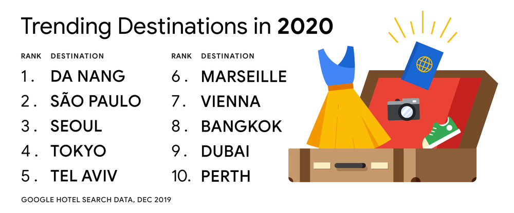 5 tips for finding the best hotels in 2020