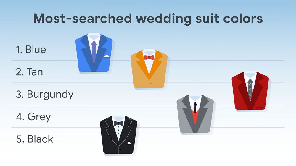 Illustrated graph showing the most-searched wedding suit colors in the U.S. over the past year. On the side of the graph are the colors from top to bottom: blue, tan, burgundy, grey, black. Illustrations of each color of suit are next to the words.