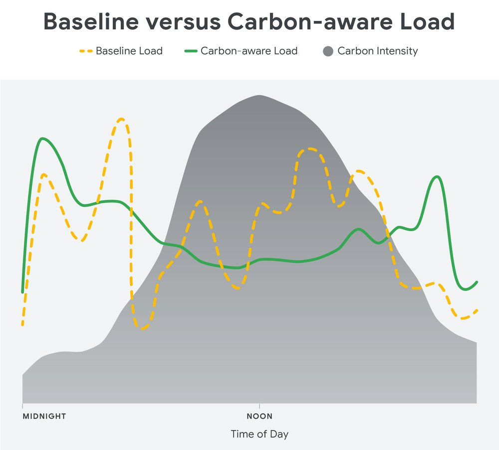 Baseline vs carbon-aware load