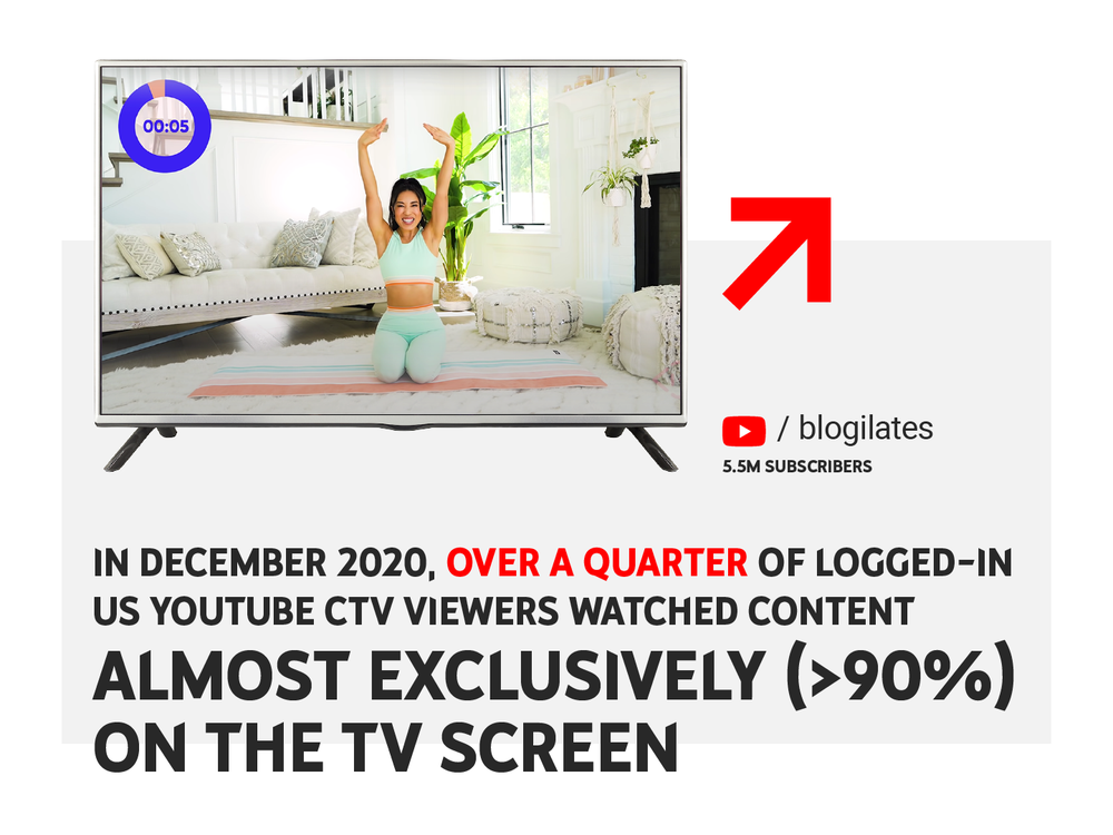 "Image shows a TV screen with a pilates instructor. Image has text that says ""In December 2020, over a quarter of logged-in US YouTube CTV viewers watched content almost exclusively (>90%) on the TV screen."