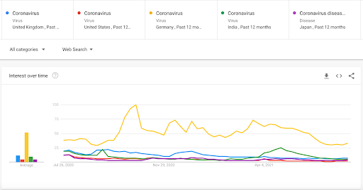 """Image showing a Google Trends chart comparing searches for """"coronavirus"""" in different countries."""