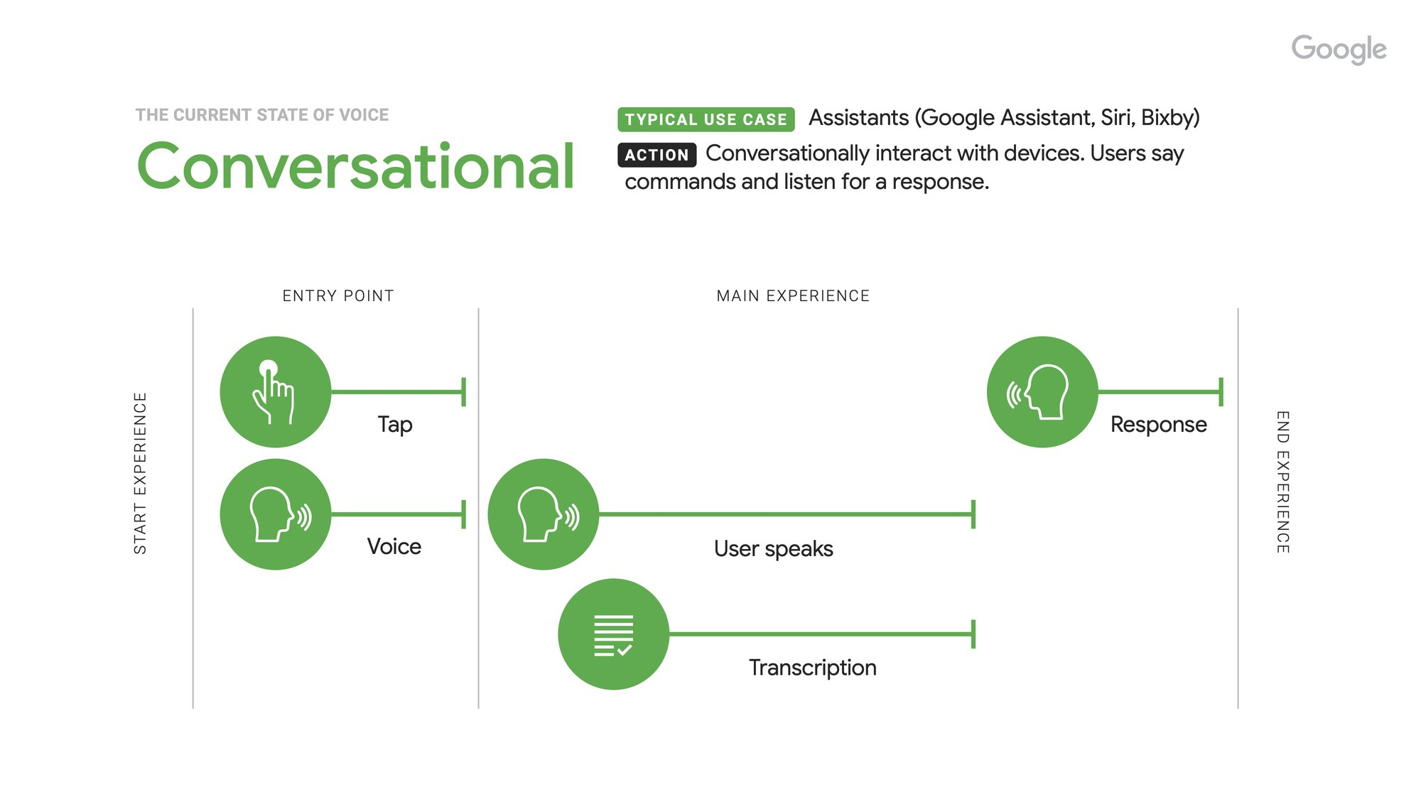 How to help people navigate the internet, voice-first