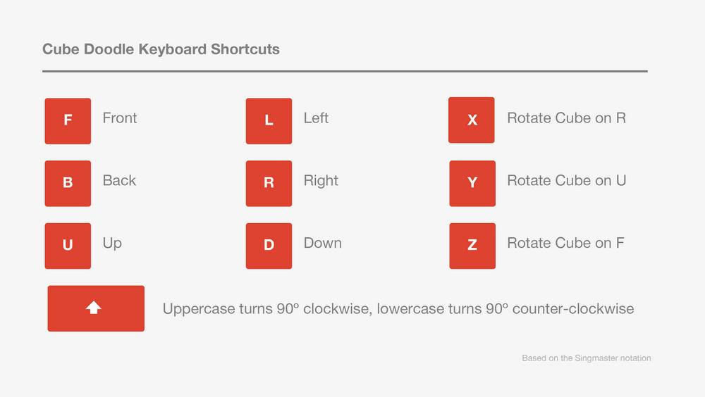 Cube doodle shortcuts