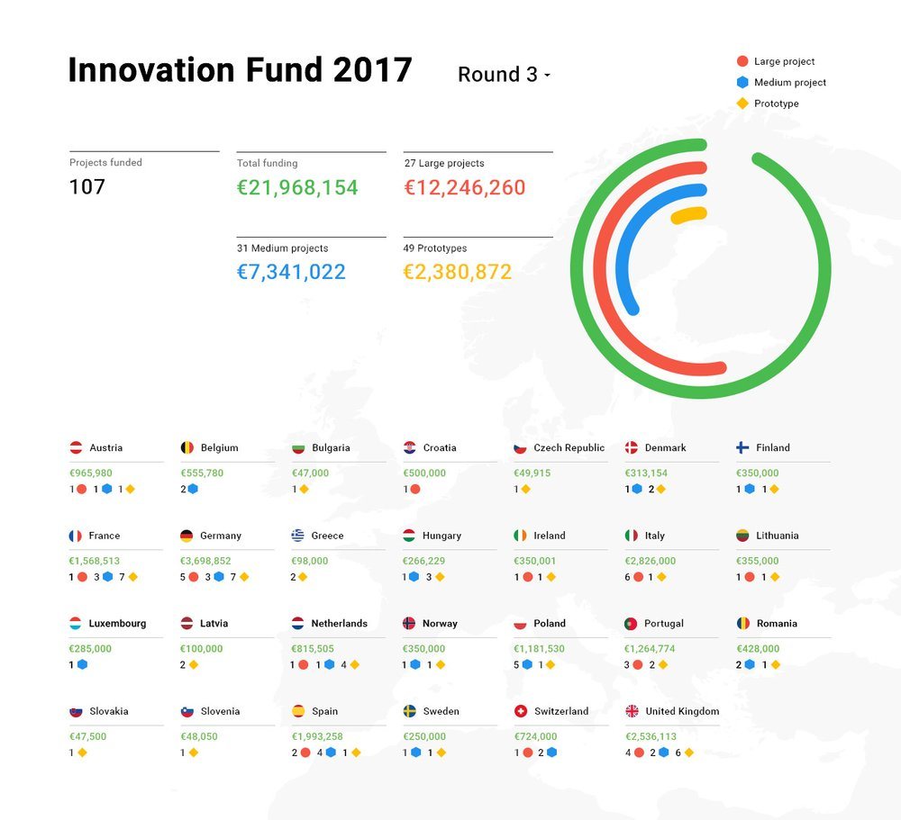 Innovation Fund - Round 3